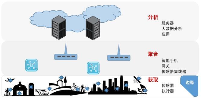通过边缘器件、智能系统、云技术实现IoT数据获取、聚合、分析