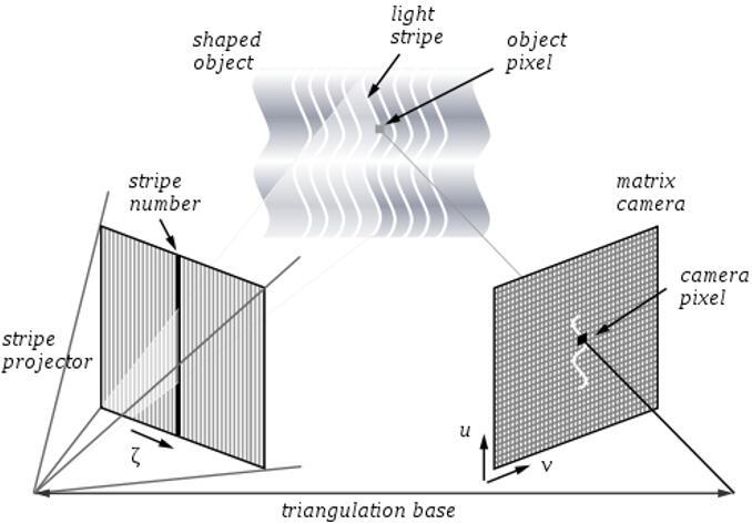 动态结构光3D成像原理示意图