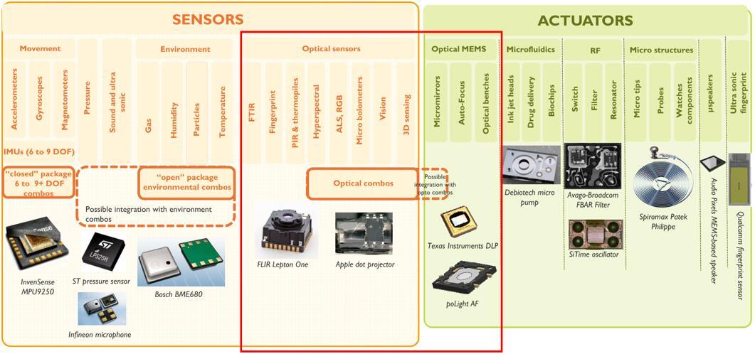 光学MEMS和传感器是整个MEMS、传感器和执行器分类的重要组成部分