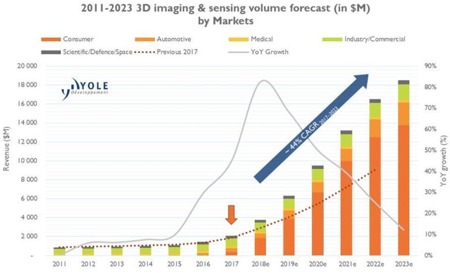 2011~2023年3D成像和传感器件市场预测