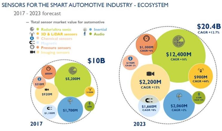 2023年智能汽车产业的3D成像传感器和LiDAR市场规模将达到9亿美元