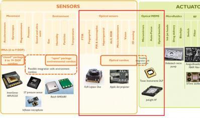光学MEMS和传感器培训课程
