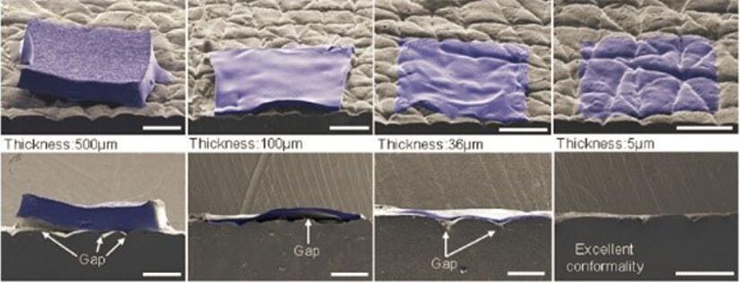 上图展示了薄膜传感器厚度如何影响其与皮肤表面的贴合适应性,最薄的薄膜贴合度最好