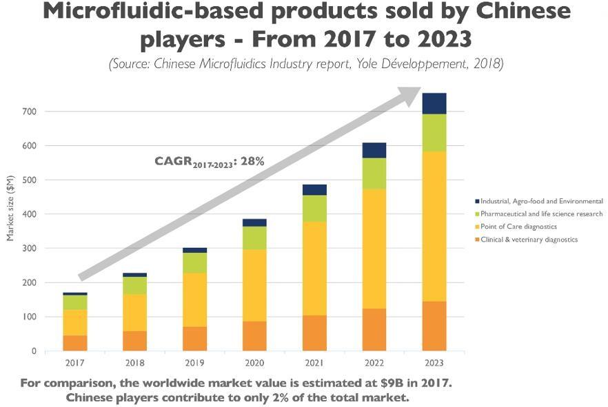 2017~2023年中国厂商的微流控产品销售额预测