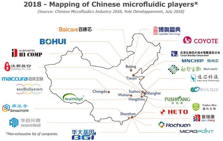 2018年中国主要微流控厂商分布图