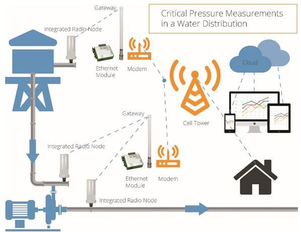 无线远程传感器系统在配水系统中的工作配置