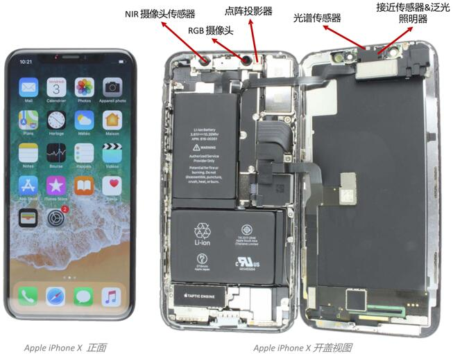 苹果的近红外3D摄像头的五个子模块组合