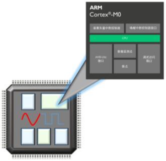 场景——扩展AMS设计以包含处理器