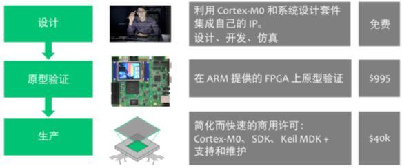 ARM DesignStart门户