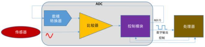 示例设计——用传感器驱动与处理器集成的ADC