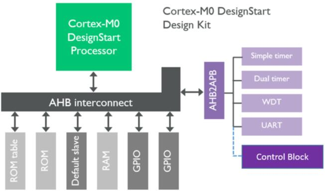 控制模块连接到ARM Cortex-M0处理器