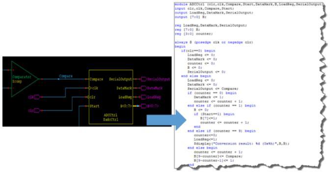 控制模块的Verilog描述