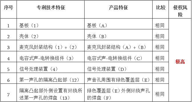 MEMS麦克风专利与产品特征比对表