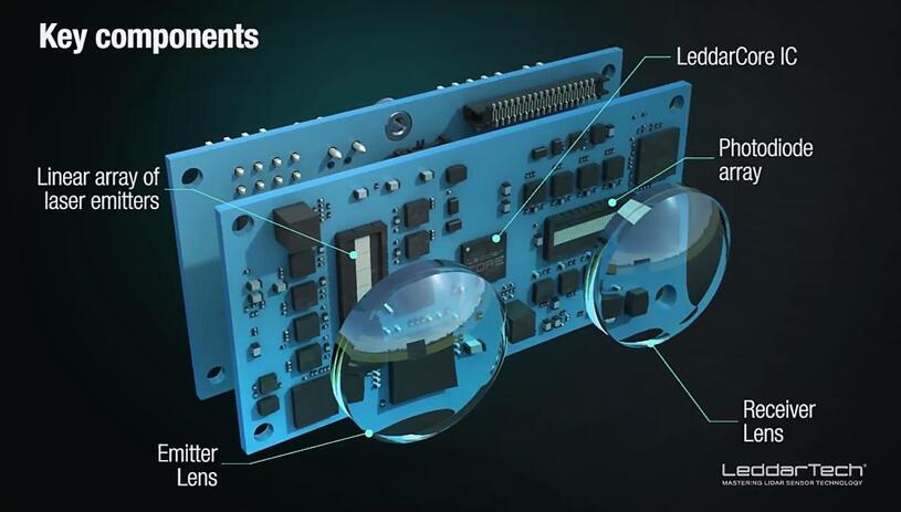 LeddarTech的LiDAR系统核心组件