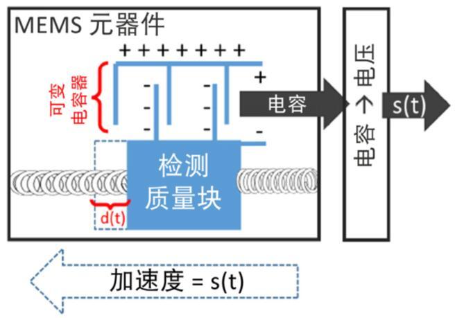 电容式mems加速度计工作原理