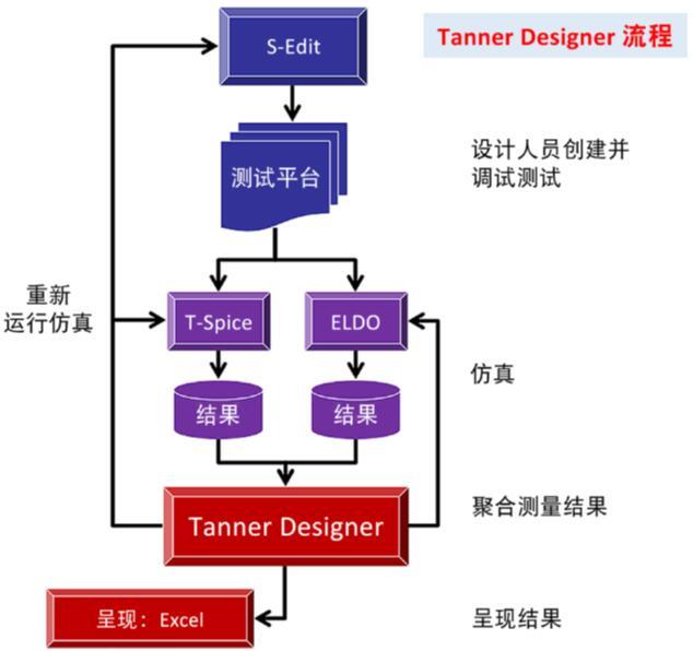 Tanner Designer流程