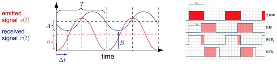 CToF(左)与PToF(右)测距原理示意图