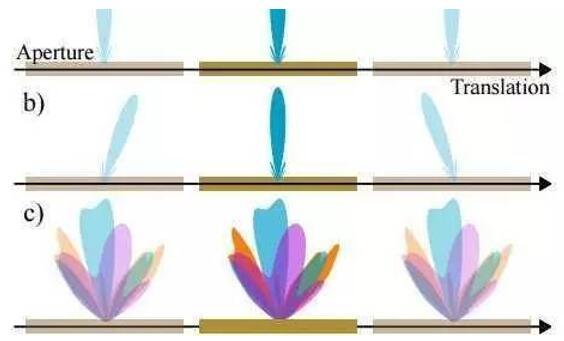 与外部控制电路相连,超材料单元的谐振可通过偏置电压进行衰减控制.