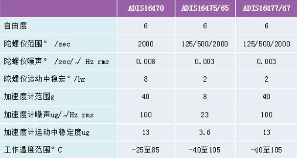 ADI五款高性能IMU主要产品规格