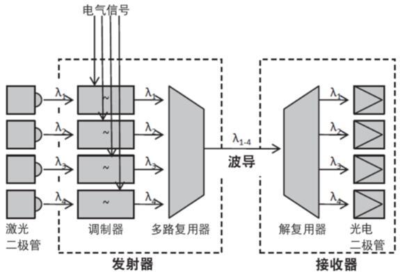 布置在波分复用链路中PIC的组件
