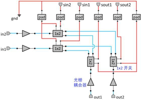 2 x 2交叉连接开关架构