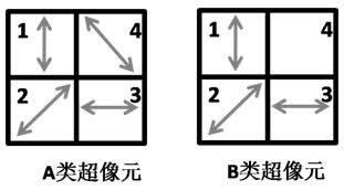 偏振探测器有两种超像元规格