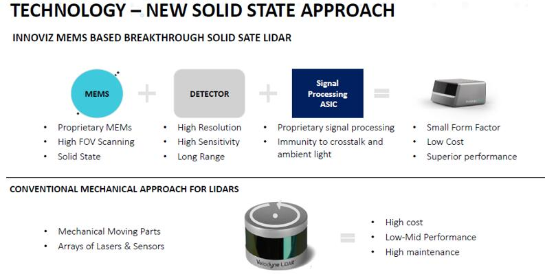 Innoviz固态激光雷达的技术方案