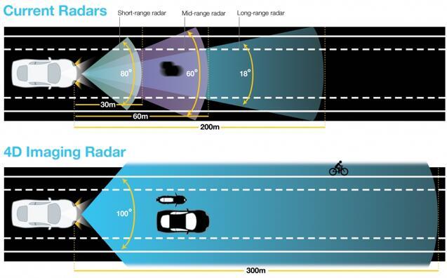 当前雷达与4D成像雷达测量距离对比图