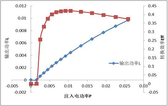 长光华芯VCSEL光电转换效率42%