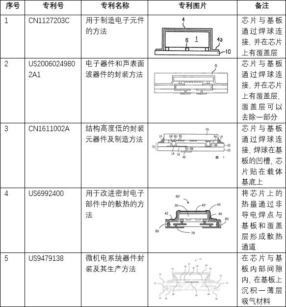 EPCOS的BAW滤波器封装有代表性专利