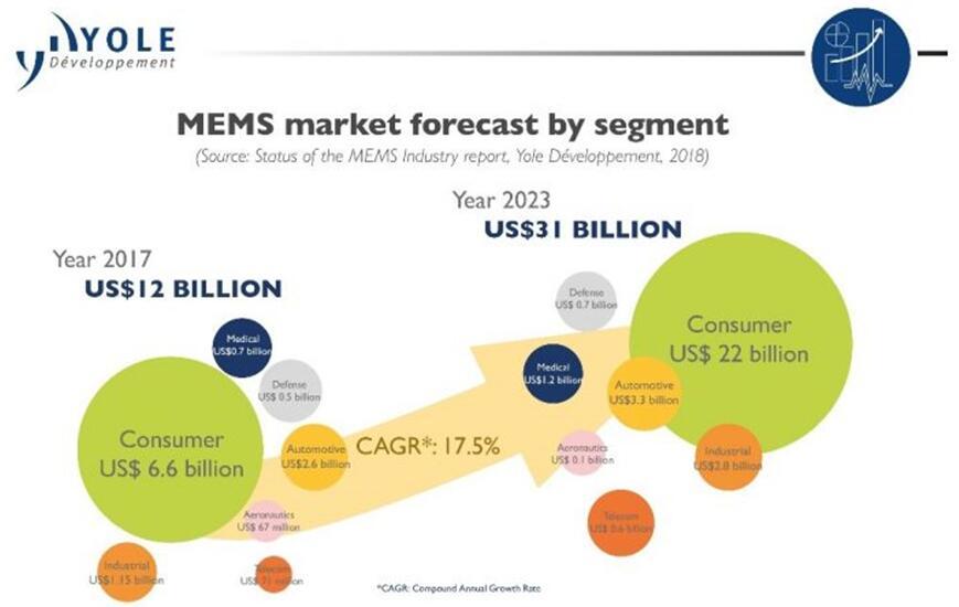 2017~2023年MEMS市场(按应用领域细分)