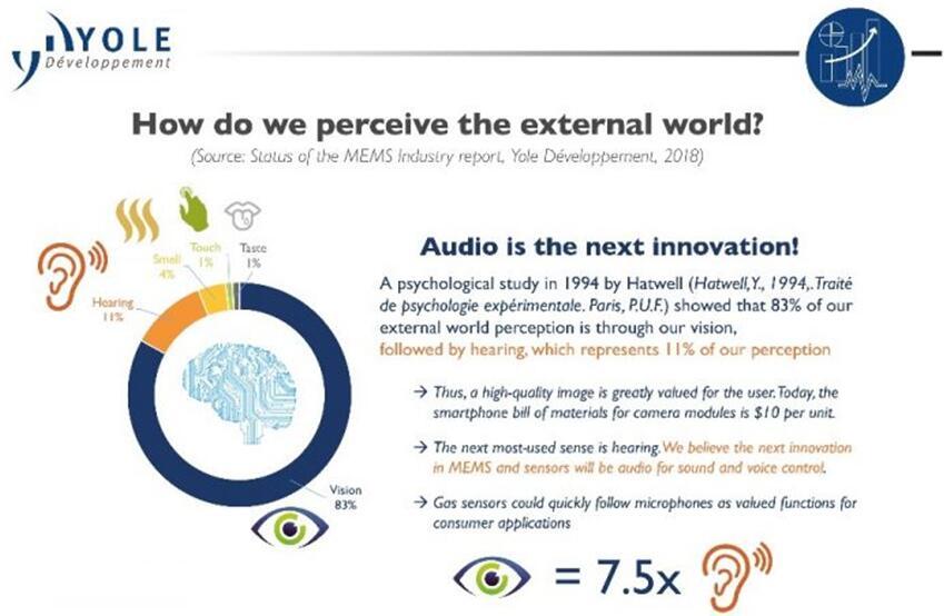声学传感器将是下一代创新的推动者