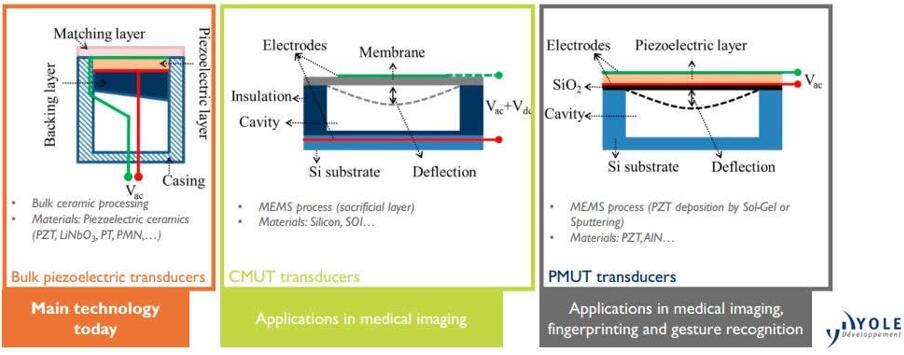 三种超声波换能器技术