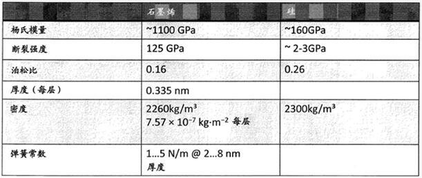 石墨烯与硅的机械属性对比