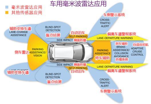车用毫米波雷达应用