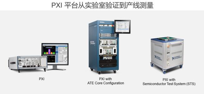 PXI平台从实验室验证到产线测量