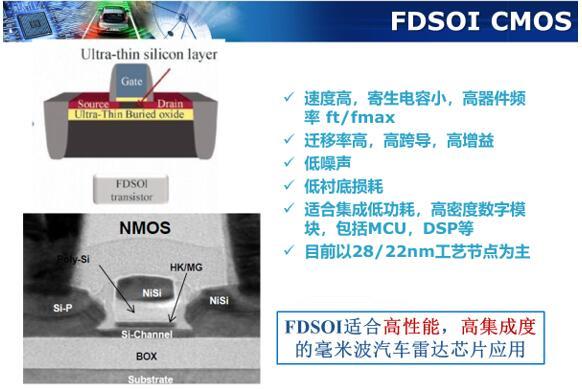 FDSOI适合高性能、高集成度的毫米波雷达芯片