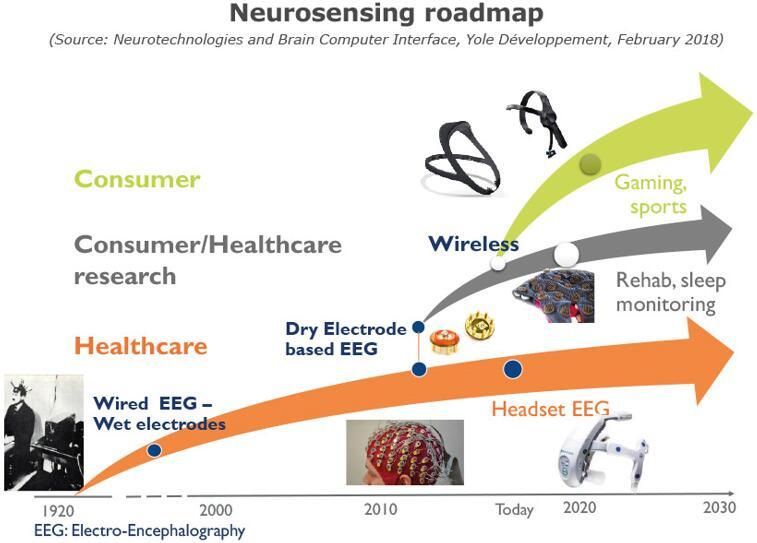 神经传感技术路线图