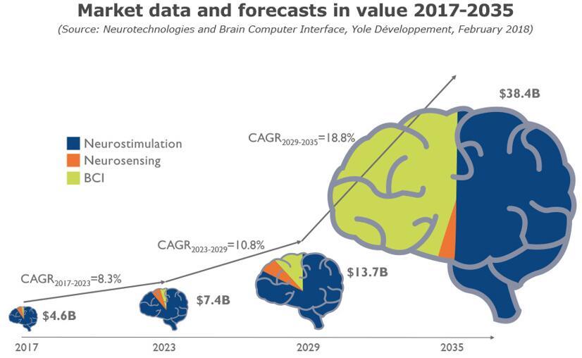2017年~2035年神经技术市场预测