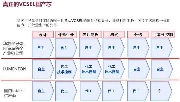 华芯半导体提供真正可靠的国产VCSEL芯片