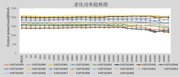 华芯半导体VCSEL老化功率测试结果,通过5000小时大关