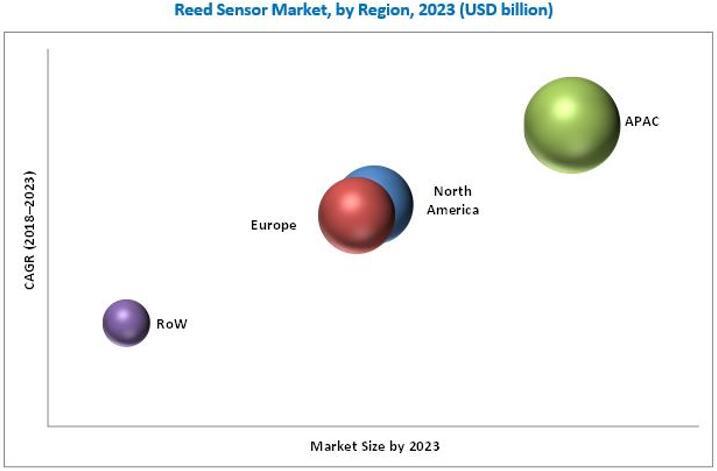 2023年全球磁簧传感器按地区细分(单位:$Billion)