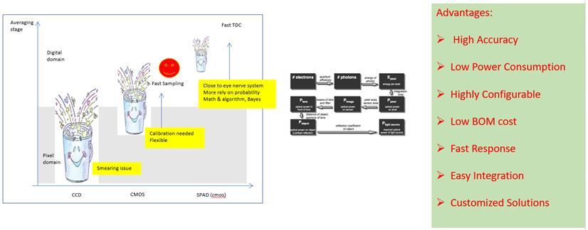 炬佑智能对脉冲式ToF传感器优势的分析