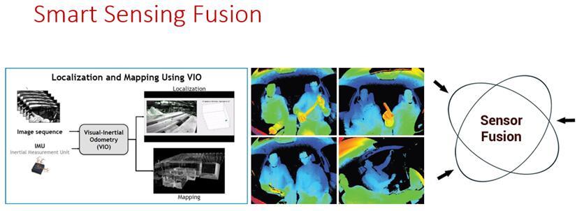 未来趋势是ToF传感器与其他传感器融合实现最高境界的智能化