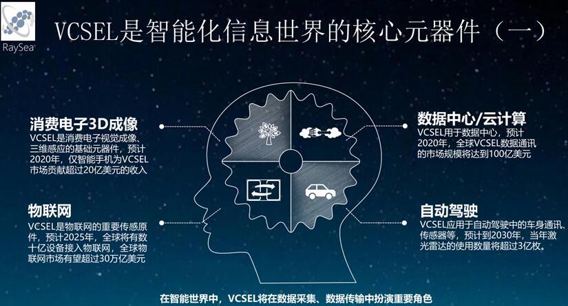 VCSEL是智能化信息世界的核心元器件