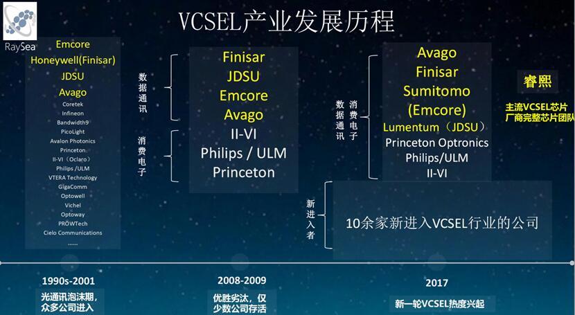 睿熙科技对VCSEL产业发展历程的梳理