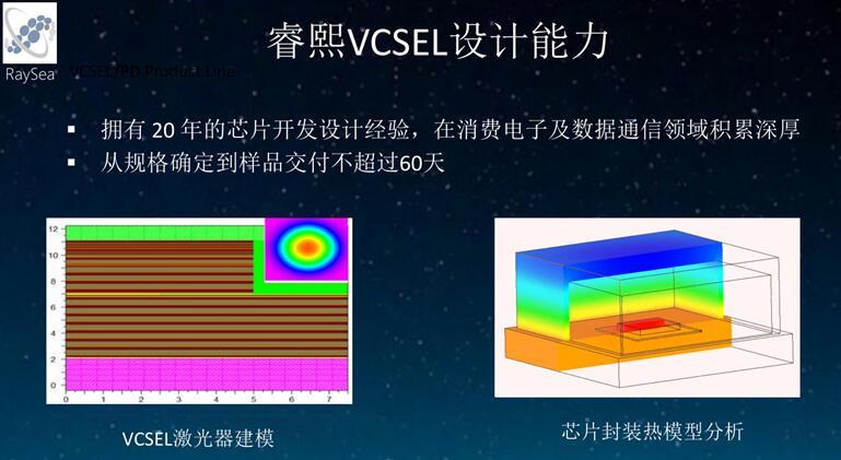 睿熙科技VCSEL设计能力展示,定制化产品从规格确定到样品交付周期不超过60天