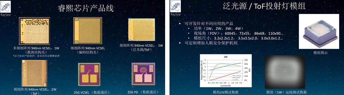 睿熙科技的VCSEL芯片产品线(左图)和光源/ToF投射灯模组(右)