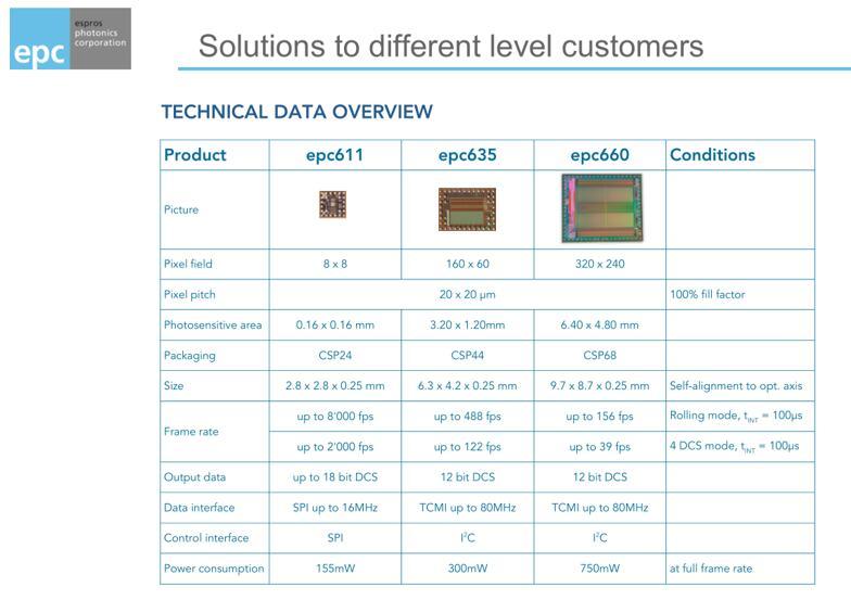 ESPROS针对客户需求可提供不同ToF解决方案