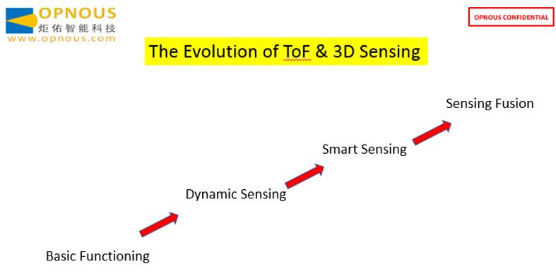 ToF和3D传感的演进历程